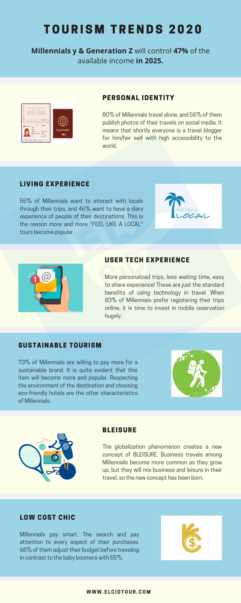 Infograph Top Tourism Trends 2020